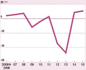 事業部の資本効率を高め全社の収益力を底上げする<br />●パナソニックのROE(自己資本利益率)の推移