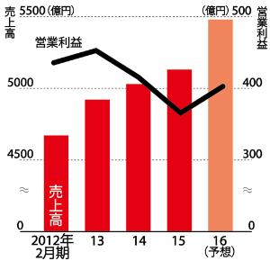 直近は2期連続営業減益だった<br />●しまむらの売上高と営業利益