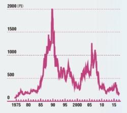 ピーク時の10分の1に落ち込んでいる<br />●三陽商会の株価の推移