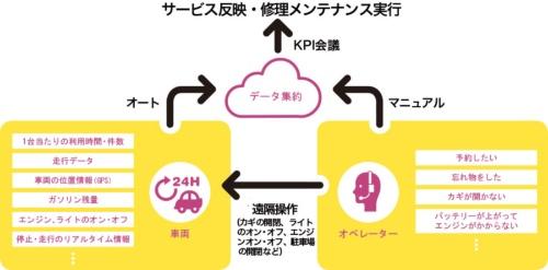 データ主導でサービスを常に改善<br/>●パーク24のデータ活用の流れ