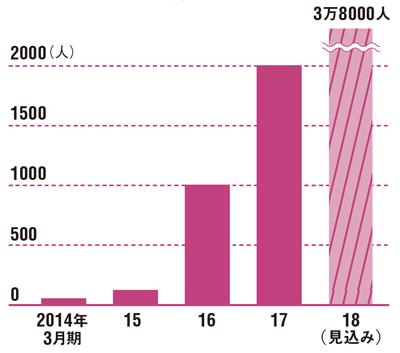 受講生の数は大幅に増えている<br /> ●マナボの受講生の数
