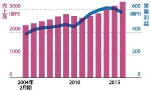 営業利益は2期連続で減少した<br/>●ローソン単体の売上高と営業利益の推移