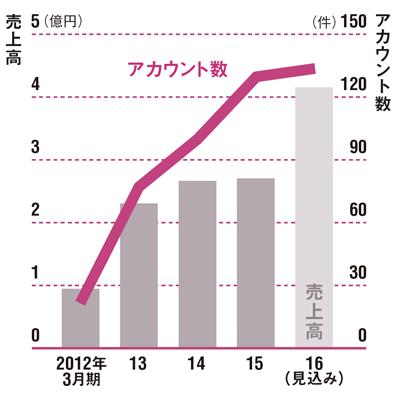 売上高は4億円を突破<br /> ●コムニコの売上高とアカウント数の推移