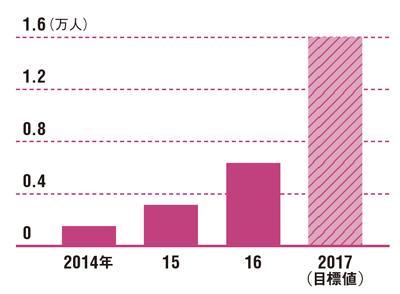 登山者向けの市場を開拓したことでユーザー数が急増している<br /> ●ヒトココのユーザー数