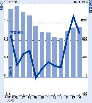 2016年3月期は為替の影響で減益に<br/>●セイコーエプソンの業績推移