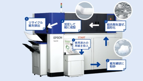 使用済み用紙を社内でリサイクルできる<br/>ペーパーラボの仕組み