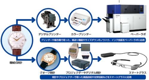 蓄積した技術が新製品に息づいている<br/>●エプソンが持つ既存技術の応用例