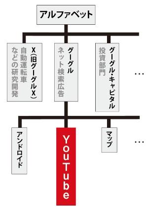 ユーチューブの位置付け<br/>●米アルファベットの組織図