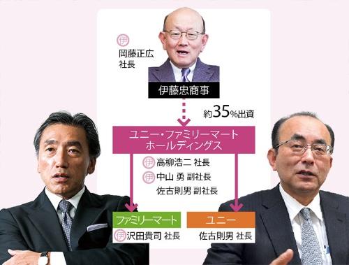 人事面でも、伊藤忠色が強まっている<br />●グループの組織図(伊マークは伊藤忠出身者)