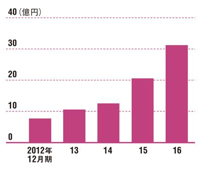 "<span class=""pink2gyo"">4年で4倍以上に成長</br> ●WASHハウスの売上高の推移</span>"