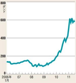 株式市場の評価はうなぎ登り<br />●英アームの株価推移