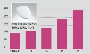 ウォシュレットは世界で4000万台販売<br />●世界販売台数の推移