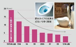トイレの節水で世界の需要をつかむ<br />●必要な洗浄水量の変遷