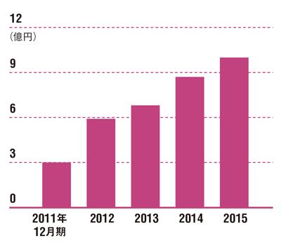 営業代行業で成長を続ける<br /> ●ウエイクの売上高の推移