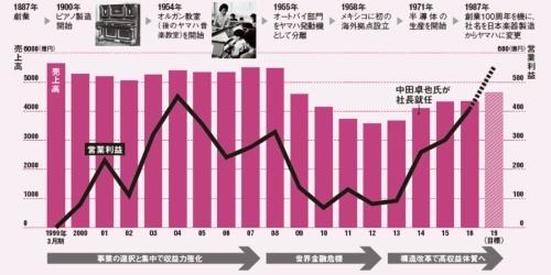 長い冬を乗り越えて増収増益<br/>●ヤマハの歴史と最近の業績