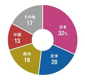 売り上げの約7割が海外<br/>●ヤマハの地域別売り上げ構成比