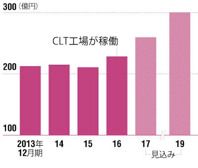 CLTが成長をけん引する</br><small>●銘建工業の売上高の推移</small>