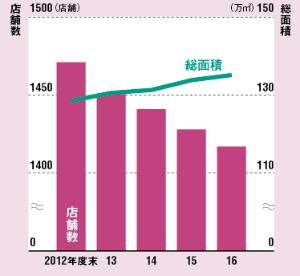 店舗数は減少も、店舗面積は増加<br />●TSUTAYAの店舗数と総面積の推移