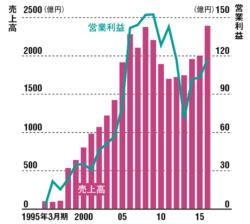 下降していた業績は盛り返している<br />●CCCの売上高と営業利益