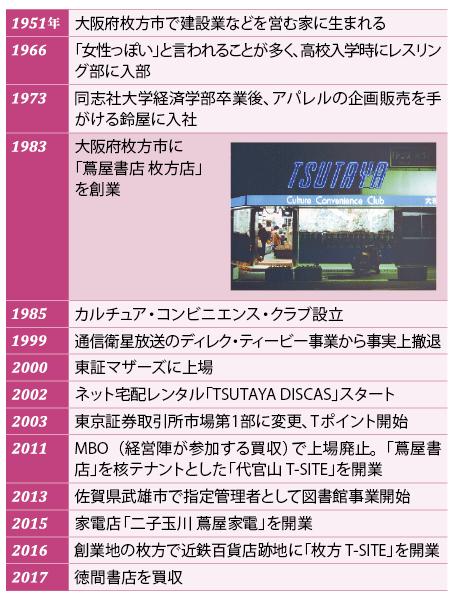 増田社長の「個性」が進化の推進力<br />●増田氏の主なプロフィールとCCCの沿革