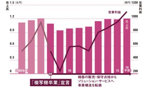 「卒業宣言」以降、利益は上昇傾向<br/>●売上高と営業利益の推移