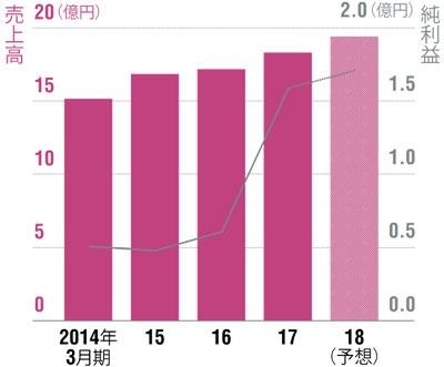 売上高は20億円に迫る</br>●ピーバンドットコムの業績推移