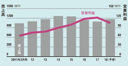 6期連続で営業最高益を更新<br />●ニチガスの連結業績