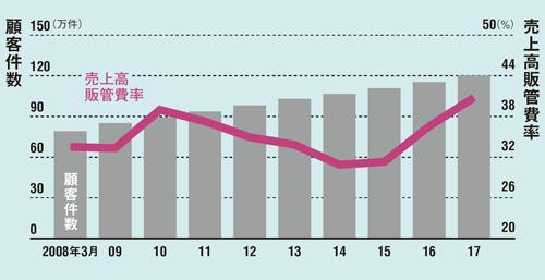 経営効率化を武器に顧客数が増加<br />●顧客件数と売上高販売管理費率の推移