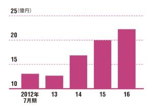 海外ブランドとの取引拡大で急成長</br>●第一織物の売上高の推移