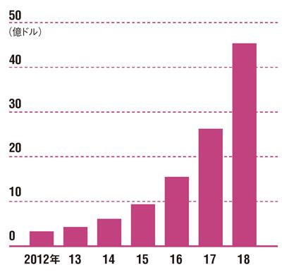 2018年には45億ドルの市場<br /> ●世界の遠隔診療市場の推移予測