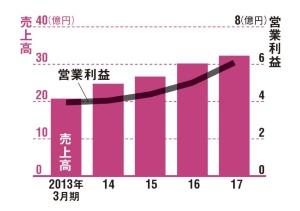 売上高は30億円を突破<br />●ファンデリーの業績推移