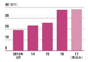 ネット通販の成長で売上高は急増<<br />●5年間の売上高の推移
