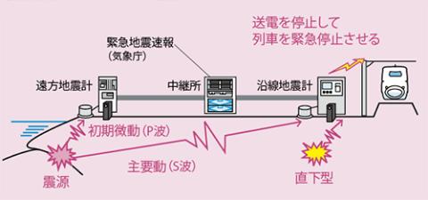 地震警報システム(テラス)の概要