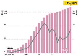 売上高は20年以上、成長を続けている<br /><small>●西松屋チェーンの売上高と純利益の推移</small>