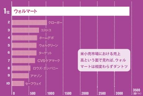 [1]米小売市場における売上高トップ10