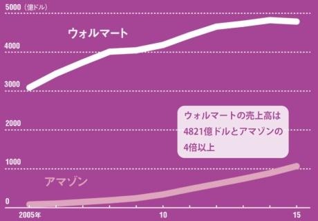 [2]売上高の推移