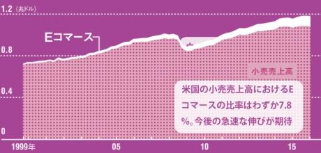 [3]小売売上高に占めるEコマースの比率