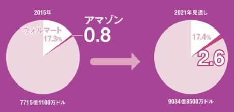 [4]食品&飲料市場におけるシェア推移