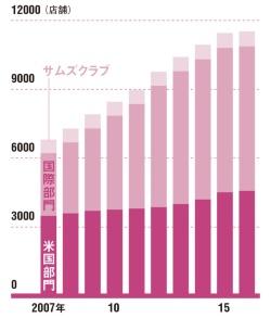 海外事業が成長を牽引してきた<br/>●ウォルマートの店舗数