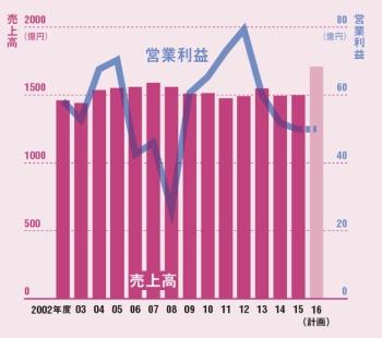 環境が厳しさを増し売上高は伸び悩む<br/>●ダイドードリンコの業績推移