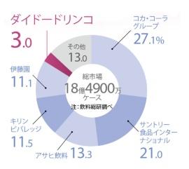 ダイドードリンコのシェアはわずか3%<br/>●2015年の清涼飲料業界の企業別シェア