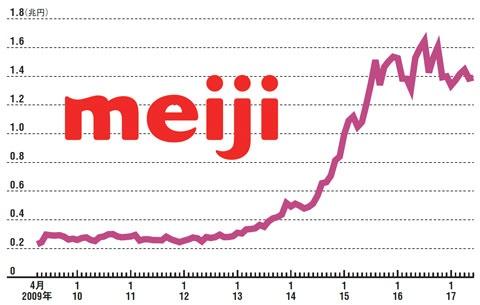 明治HDの時価総額は2015年に1兆円を超えた<br />●明治HDの時価総額