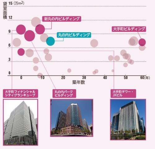 丸ビル開業以降、再開発が加速する<br/>●三菱地所の丸の内地域の開発状況