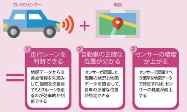 地図は自動運転に欠かせない<br/>●センサーと地図の連携で生まれるメリット