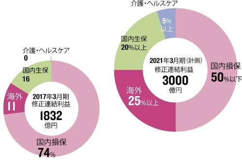 介護・海外事業を成長の軸に<br /><b>●事業ポートフォリオの計画</b>