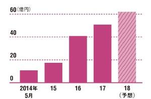 再エネ発電参入で利益は急拡大<br />●レノバのEBITDAの推移