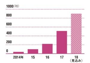 大手から中小まで導入数が急増<br />●カオナビの顧客企業数