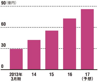100億円の大台も目前に<br />●リタリコの売上高の推移