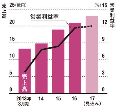4期連続の増収増益へ<br />●売上高と営業利益率の推移