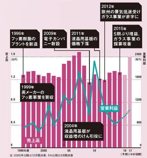 成長のけん引役はフッ素、液晶と変遷してきた<br/>●連結売上高と営業利益の推移